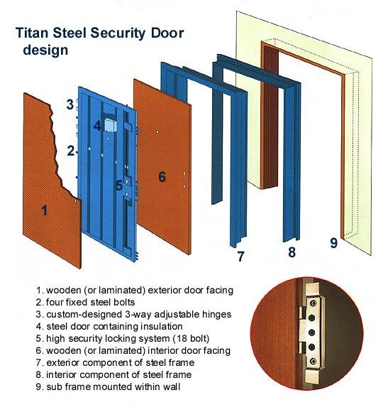 Home - Steel Security Doors